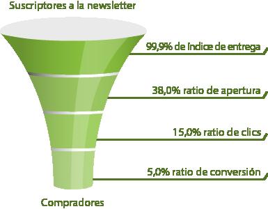 Informes y análisis marketing por email