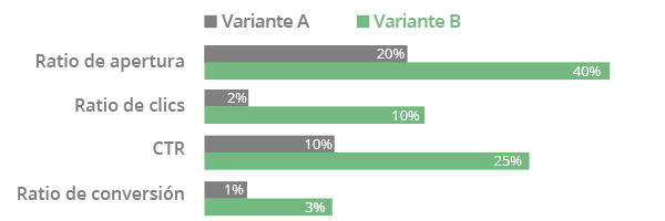 Test A/B en el marketing por email