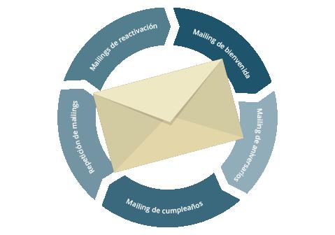 mailing_0_5