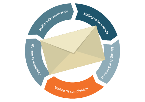 mailing_3_5