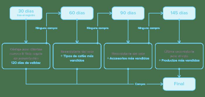 Ejemplo_Marketing-Automation_2_ESP