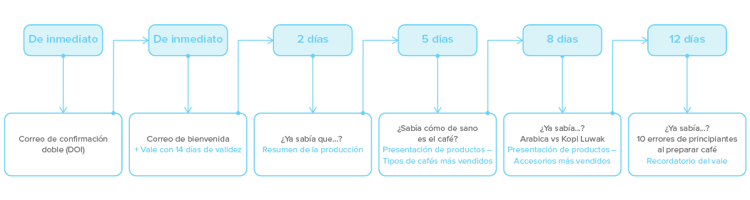Ejemplo_Marketing-Automation_ESP